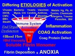 Etiologies of Activation